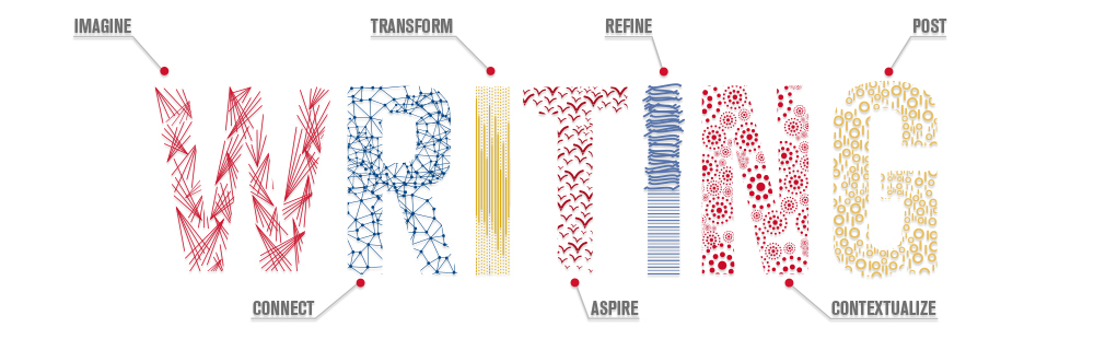 Writing - imagine, connect, transform, aspire, refine, contextualize, post